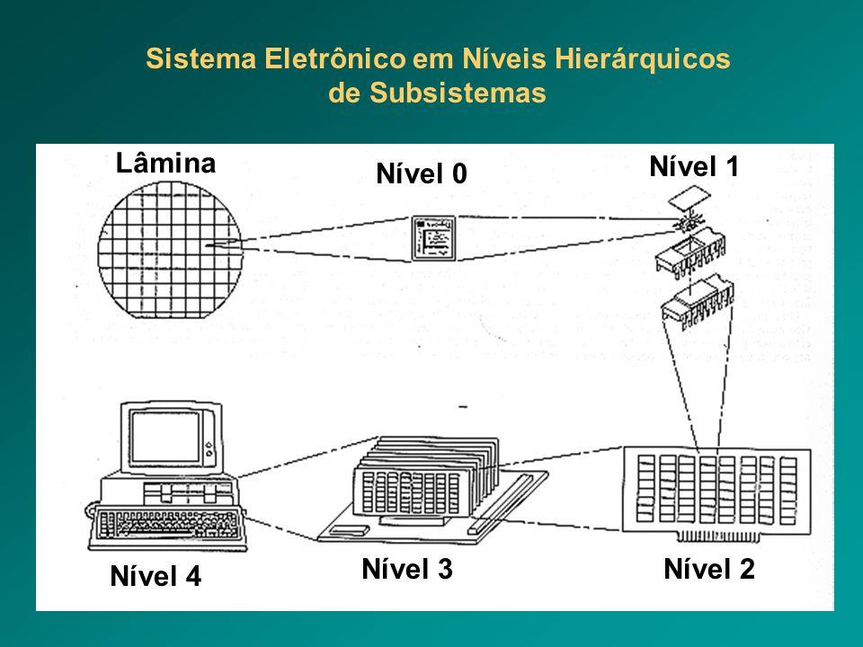 Lâmina Nível 0 Nível 1 Nível 2Nível 3 Nível 4 Sistema Eletrônico em Níveis Hierárquicos de Subsistemas