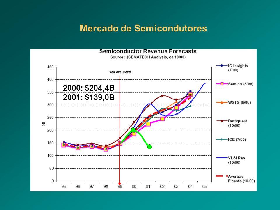 2000: $204,4B 2001: $139,0B Mercado de Semicondutores