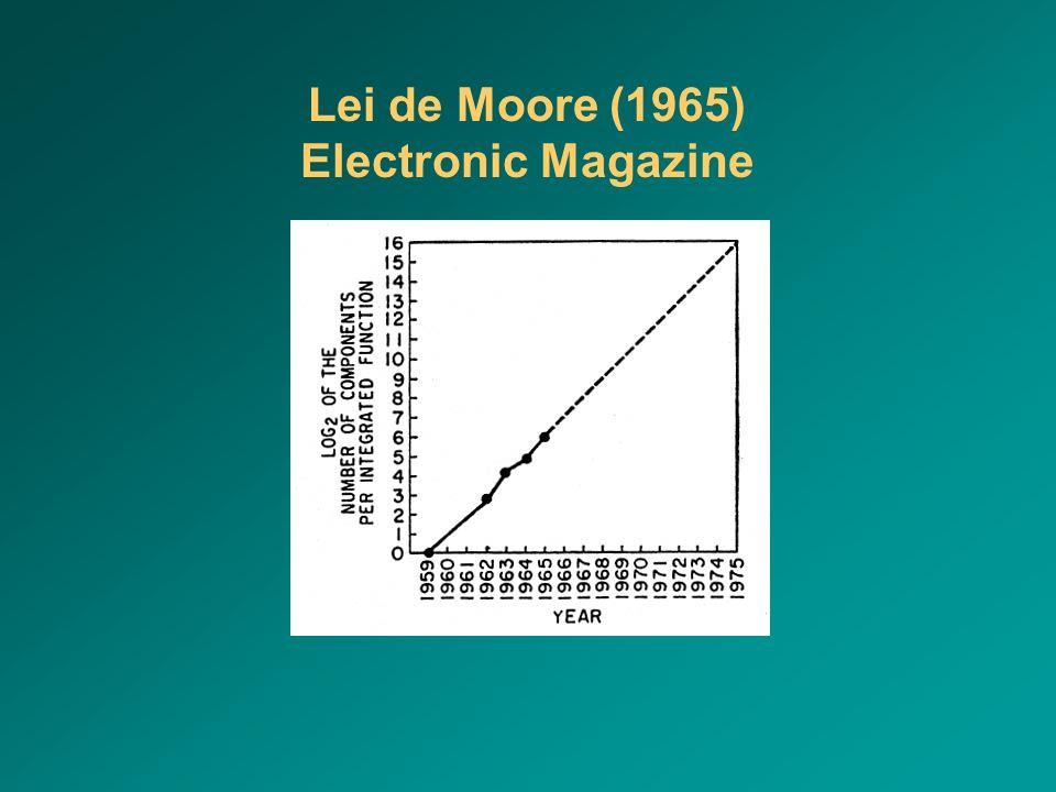 Lei de Moore (1965) Electronic Magazine