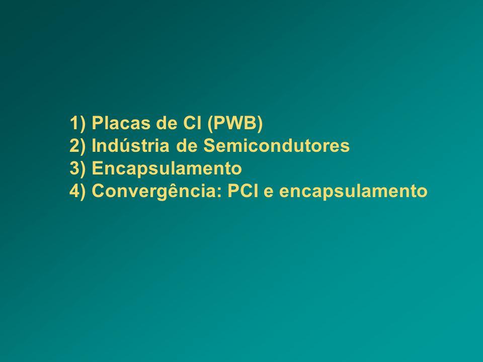 1) Placas de CI (PWB) 2) Indústria de Semicondutores 3) Encapsulamento 4) Convergência: PCI e encapsulamento