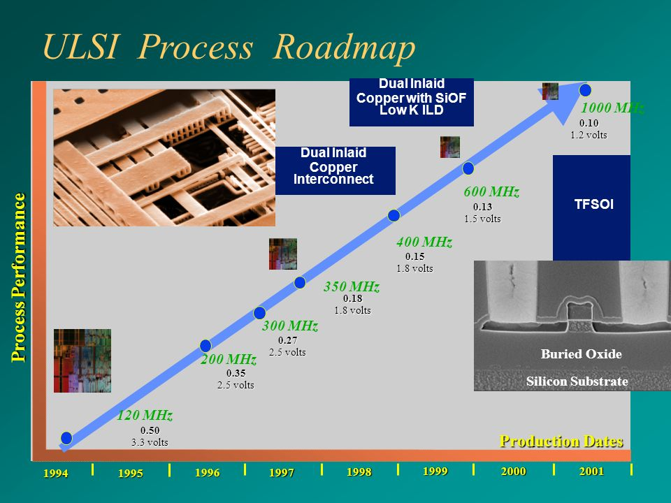 ULSI Process Roadmap 0.50 3.3 volts 0.35 2.5 volts 0.27 0.18 1.8 volts 0.15 19941995 1996 1997 1998 0.13 1.5 volts 1999 Process Performance 20002001 0.10 1.2 volts 120 MHz 200 MHz 300 MHz 350 MHz 400 MHz 600 MHz 1000 MHz Dual Inlaid Copper Interconnect TFSOI Buried Oxide Silicon Substrate Dual Inlaid Copper with SiOF Low K ILD Production Dates