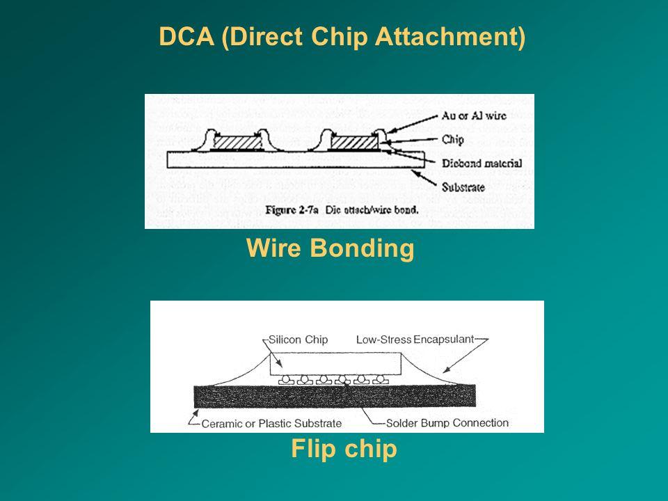 Wire Bonding Flip chip