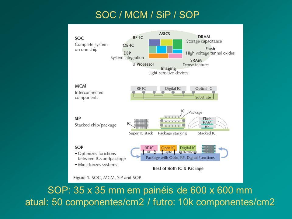 SOC / MCM / SiP / SOP SOP: 35 x 35 mm em painéis de 600 x 600 mm atual: 50 componentes/cm2 / futro: 10k componentes/cm2