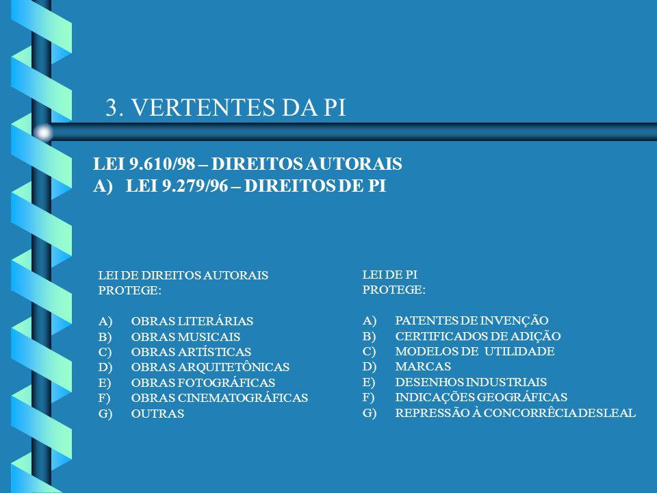 3. VERTENTES DA PI LEI 9.610/98 – DIREITOS AUTORAIS A)LEI 9.279/96 – DIREITOS DE PI LEI DE DIREITOS AUTORAIS PROTEGE: A)OBRAS LITERÁRIAS B)OBRAS MUSIC