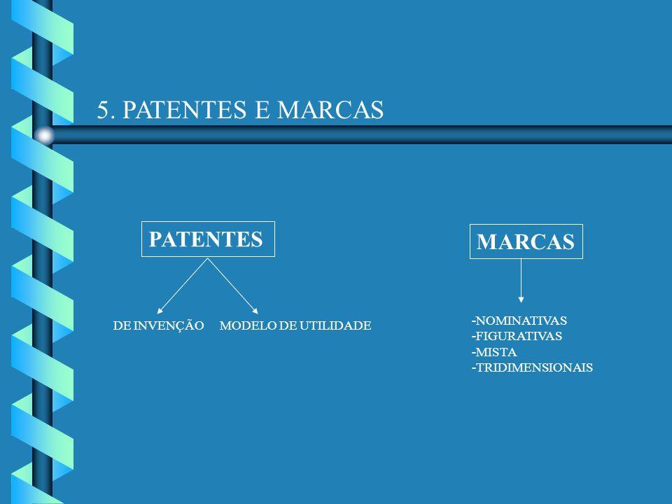 5. PATENTES E MARCAS PATENTES MARCAS DE INVENÇÃOMODELO DE UTILIDADE -NOMINATIVAS -FIGURATIVAS -MISTA -TRIDIMENSIONAIS