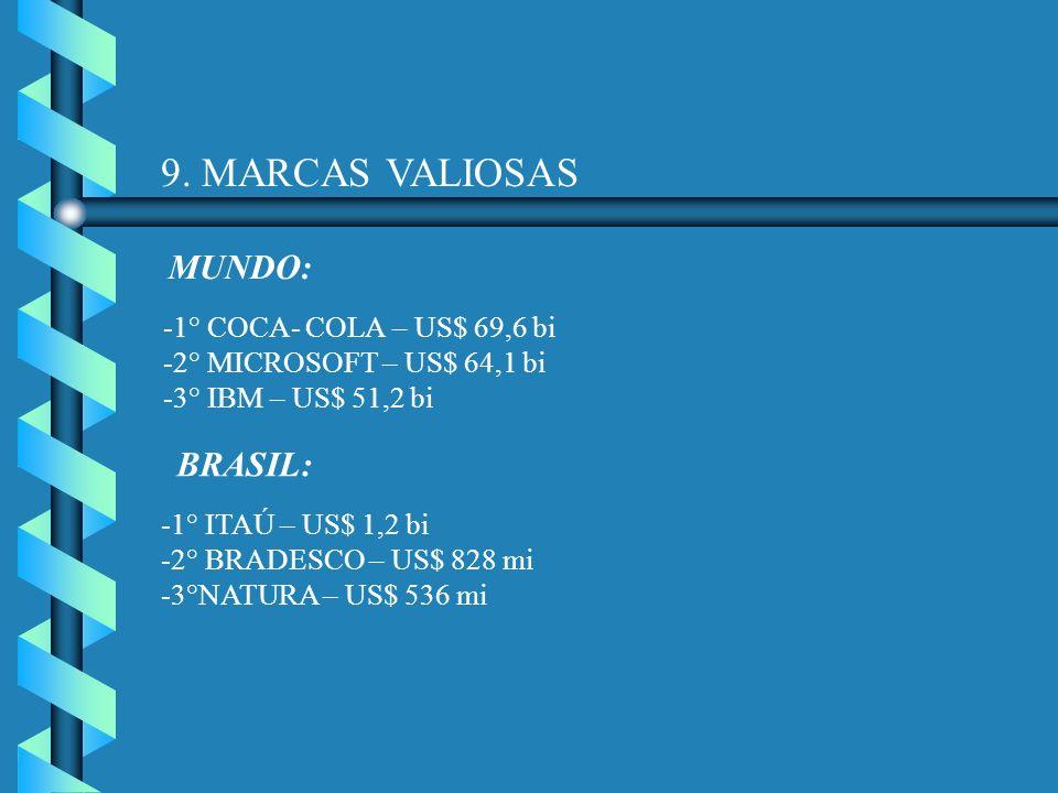 9. MARCAS VALIOSAS MUNDO: -1° COCA- COLA – US$ 69,6 bi -2° MICROSOFT – US$ 64,1 bi -3° IBM – US$ 51,2 bi BRASIL: -1° ITAÚ – US$ 1,2 bi -2° BRADESCO –