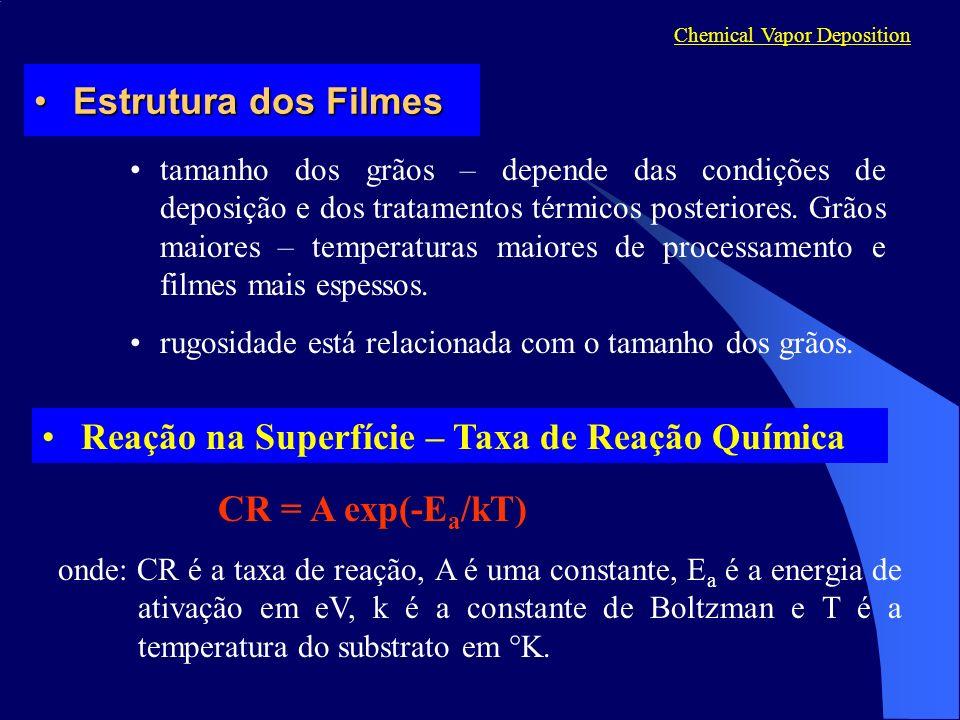 Reação na Superfície – Taxa de Reação Química CR = A exp(-E a /kT) onde: CR é a taxa de reação, A é uma constante, E a é a energia de ativação em eV, k é a constante de Boltzman e T é a temperatura do substrato em K.