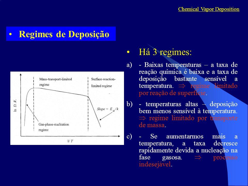 Chemical Vapor Deposition Regimes de Deposição Há 3 regimes: a)- Baixas temperaturas – a taxa de reação química é baixa e a taxa de deposição bastante sensível a temperatura.
