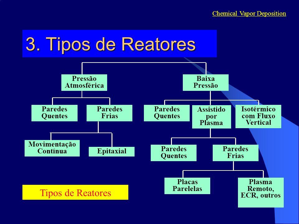 Tipos de Reatores Chemical Vapor Deposition 3.