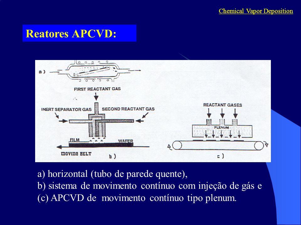 Reatores APCVD: Chemical Vapor Deposition a) horizontal (tubo de parede quente), b) sistema de movimento contínuo com injeção de gás e (c) APCVD de movimento contínuo tipo plenum.