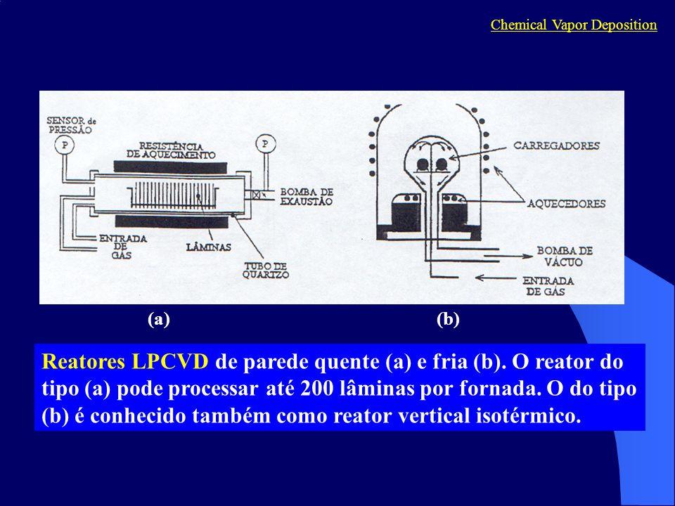 Reatores LPCVD de parede quente (a) e fria (b).