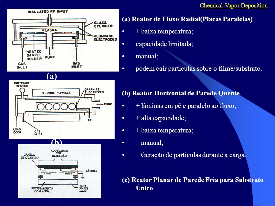 (a) (a) Reator de Fluxo Radial(Placas Paralelas) + baixa temperatura; capacidade limitada; manual; podem cair partículas sobre o filme/substrato.