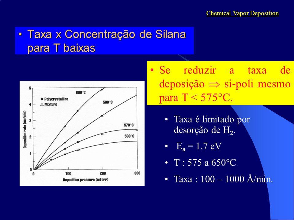 Taxa x Concentração de Silana para T baixasTaxa x Concentração de Silana para T baixas Chemical Vapor Deposition Se reduzir a taxa de deposição si-poli mesmo para T < 575 C.