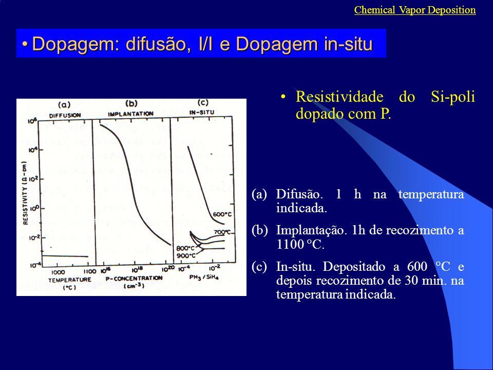 (a)Difusão.1 h na temperatura indicada. (b)Implantação.