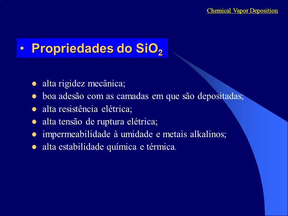 Propriedades do SiO 2Propriedades do SiO 2 alta rigidez mecânica; boa adesão com as camadas em que são depositadas; alta resistência elétrica; alta tensão de ruptura elétrica; impermeabilidade à umidade e metais alkalinos; alta estabilidade química e térmica.