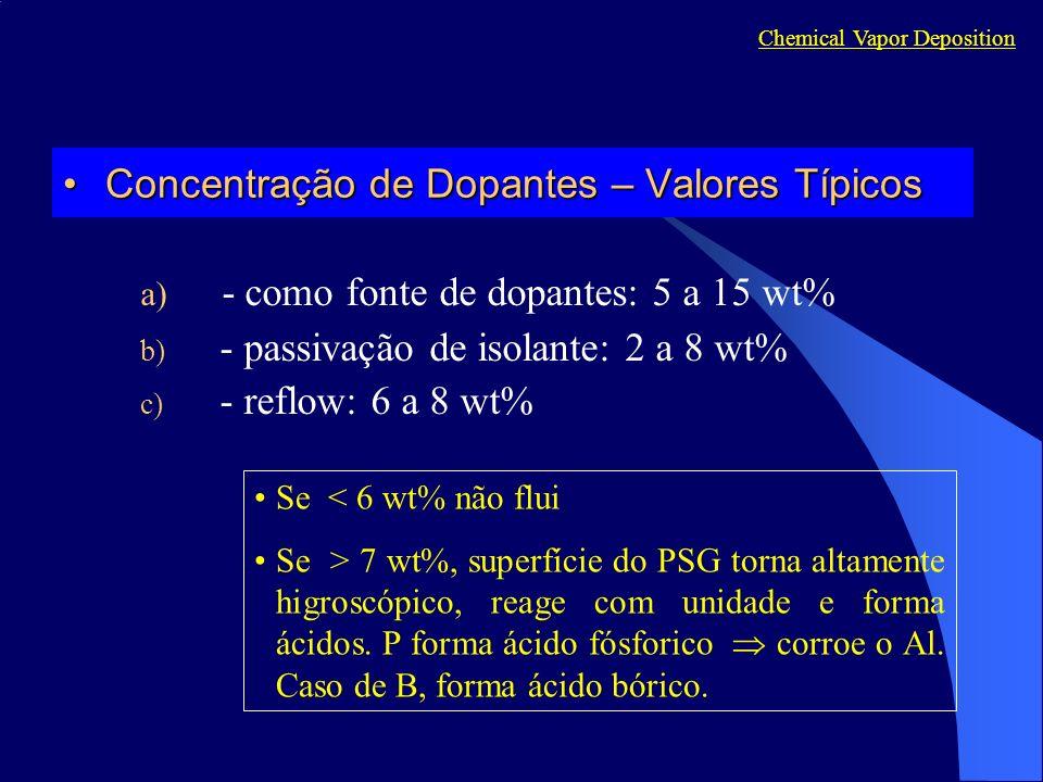 Concentração de Dopantes – Valores TípicosConcentração de Dopantes – Valores Típicos a) - como fonte de dopantes: 5 a 15 wt% b) - passivação de isolante: 2 a 8 wt% c) - reflow: 6 a 8 wt% Chemical Vapor Deposition Se < 6 wt% não flui Se > 7 wt%, superfície do PSG torna altamente higroscópico, reage com unidade e forma ácidos.