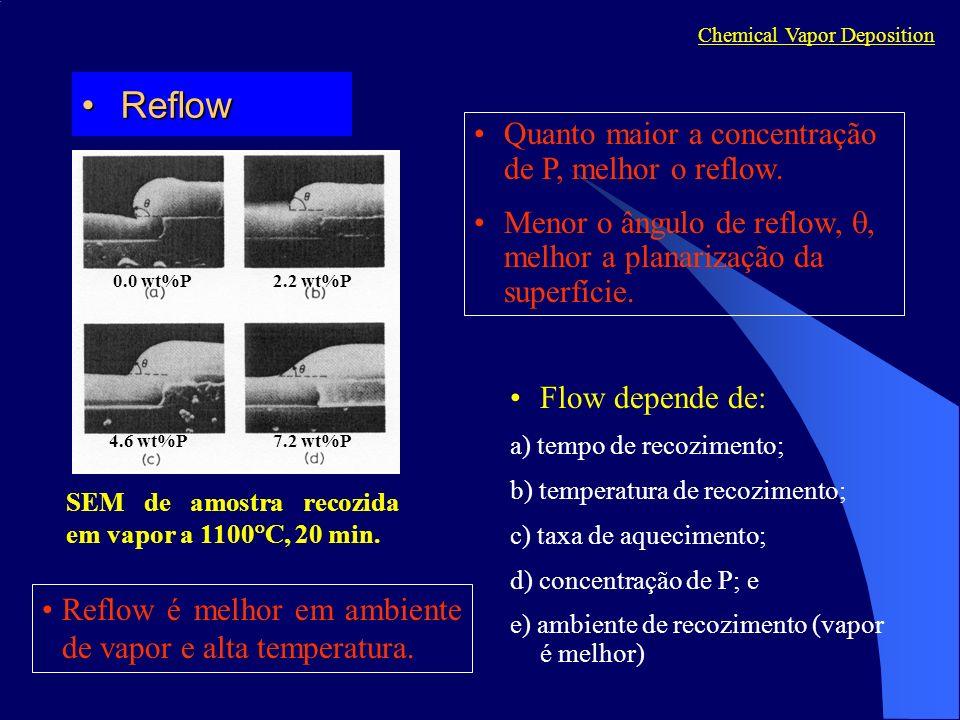 ReflowReflow Chemical Vapor Deposition Flow depende de: a) tempo de recozimento; b) temperatura de recozimento; c) taxa de aquecimento; d) concentração de P; e e) ambiente de recozimento (vapor é melhor) 0.0 wt%P2.2 wt%P 4.6 wt%P7.2 wt%P SEM de amostra recozida em vapor a 1100 C, 20 min.