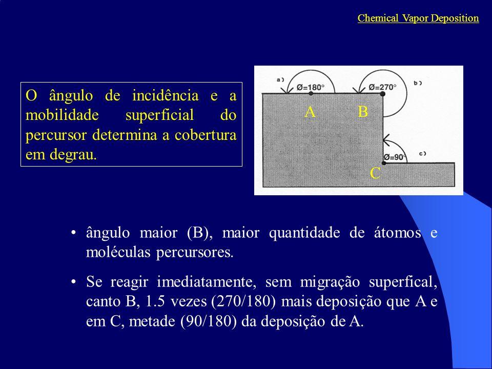 O ângulo de incidência e a mobilidade superficial do percursor determina a cobertura em degrau.