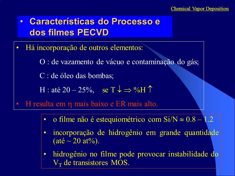 Características do Processo e dos filmes PECVDCaracterísticas do Processo e dos filmes PECVD Chemical Vapor Deposition o filme não é estequiométrico com Si/N 0.8 – 1.2 incorporação de hidrogênio em grande quantidade (até ~ 20 at%).