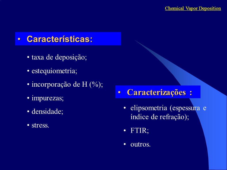 Características:Características: Chemical Vapor Deposition taxa de deposição; estequiometria; incorporação de H (%); impurezas; densidade; stress.