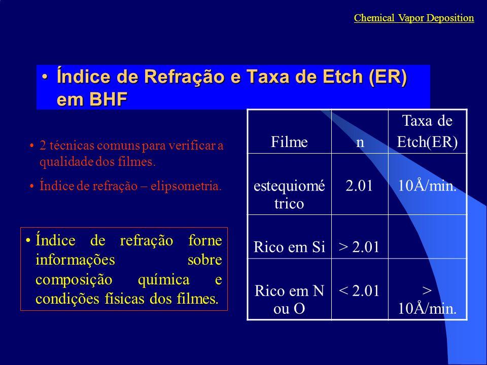 Índice de Refração e Taxa de Etch (ER) em BHFÍndice de Refração e Taxa de Etch (ER) em BHF Chemical Vapor Deposition Filmen Taxa de Etch(ER) estequiomé trico 2.0110Å/min.
