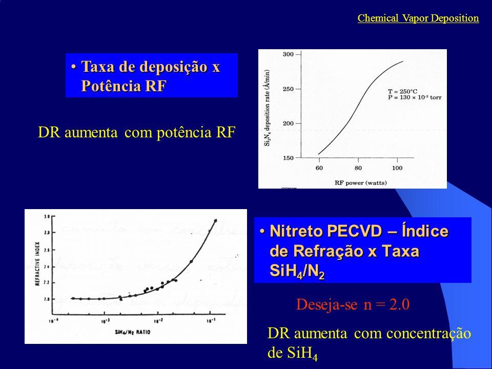 Nitreto PECVD – Índice de Refração x Taxa SiH 4 /N 2Nitreto PECVD – Índice de Refração x Taxa SiH 4 /N 2 Chemical Vapor Deposition Deseja-se n = 2.0 Taxa de deposição x Potência RFTaxa de deposição x Potência RF DR aumenta com potência RF DR aumenta com concentração de SiH 4