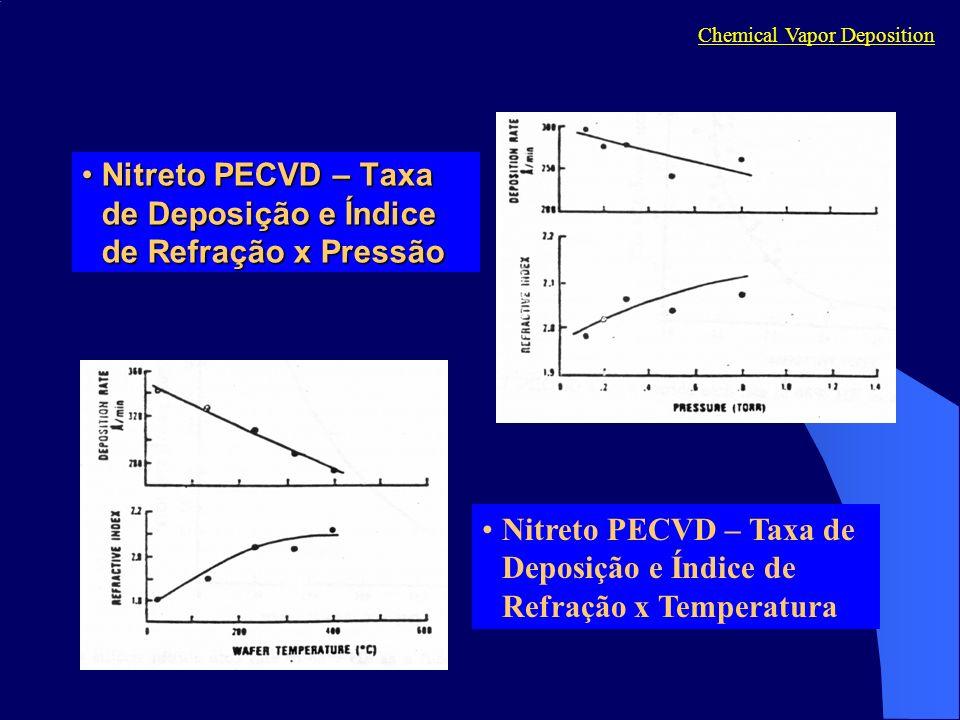 Nitreto PECVD – Taxa de Deposição e Índice de Refração x PressãoNitreto PECVD – Taxa de Deposição e Índice de Refração x Pressão Chemical Vapor Deposition Nitreto PECVD – Taxa de Deposição e Índice de Refração x Temperatura