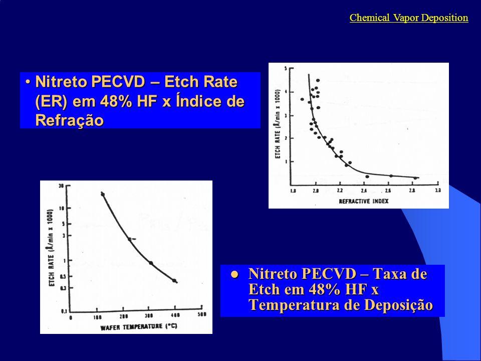 Nitreto PECVD – Etch Rate (ER) em 48% HF x Índice de RefraçãoNitreto PECVD – Etch Rate (ER) em 48% HF x Índice de Refração Nitreto PECVD – Taxa de Etch em 48% HF x Temperatura de Deposição Nitreto PECVD – Taxa de Etch em 48% HF x Temperatura de Deposição Chemical Vapor Deposition