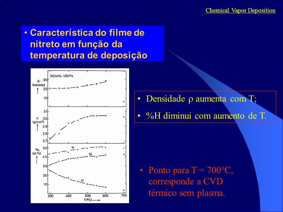 Característica do filme de nitreto em função da temperatura de deposiçãoCaracterística do filme de nitreto em função da temperatura de deposição Chemical Vapor Deposition Ponto para T = 700 C, corresponde a CVD térmico sem plasma.