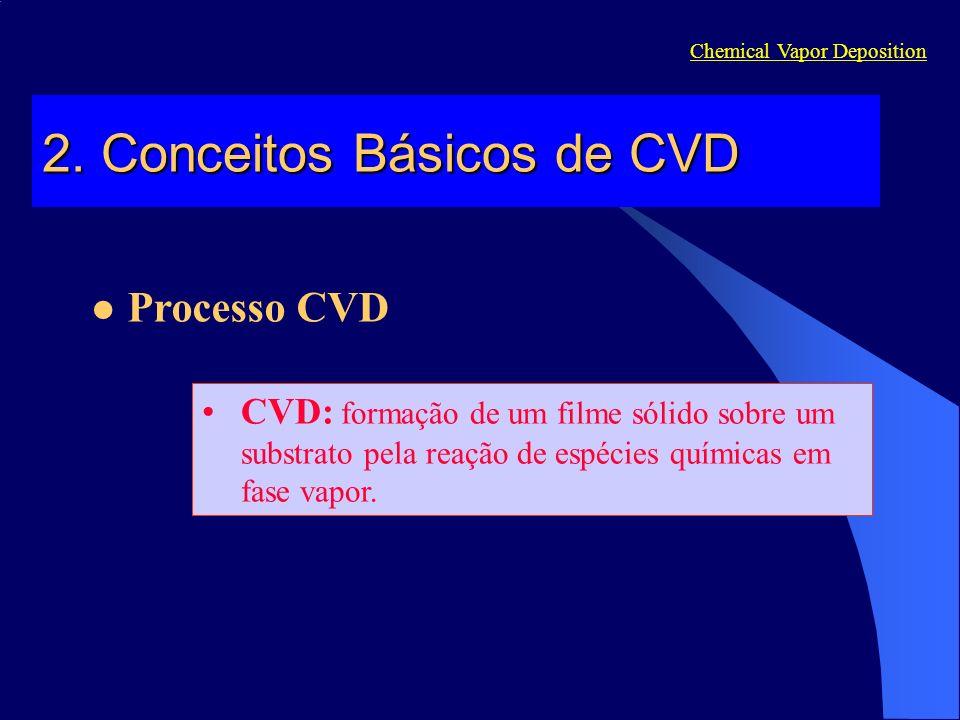 Chemical Vapor Deposition Processo CVD 2.