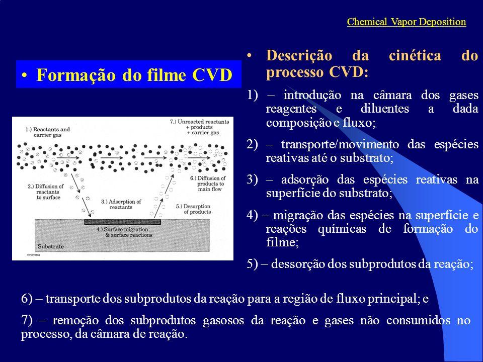 Método de DeposiçãoMétodo de Deposição Deposição: 1) – 100% de SiH 4 e pressões totais de 0.2 a 1.0 Torr.