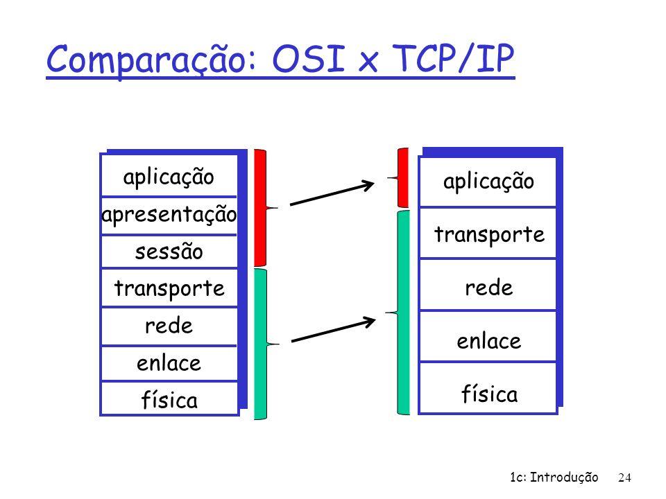 1c: Introdução24 Comparação: OSI x TCP/IP aplicação apresentação sessão transporte rede enlace física aplicação transporte rede enlace física