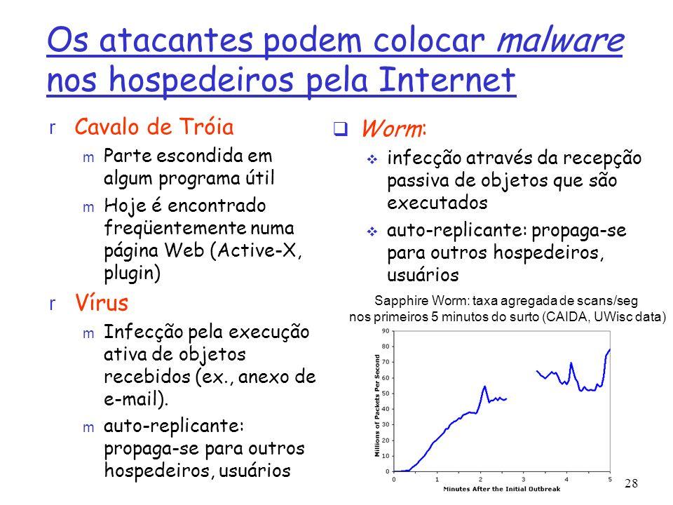 Introduction28 Os atacantes podem colocar malware nos hospedeiros pela Internet r Cavalo de Tróia m Parte escondida em algum programa útil m Hoje é en