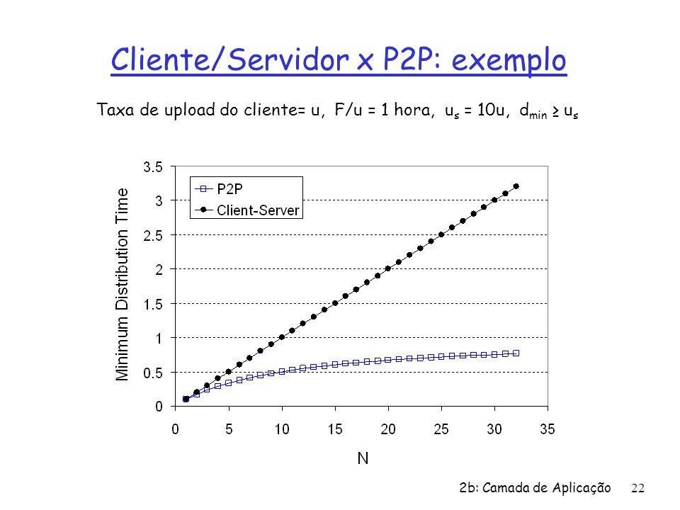 2b: Camada de Aplicação 22 Cliente/Servidor x P2P: exemplo Taxa de upload do cliente= u, F/u = 1 hora, u s = 10u, d min u s