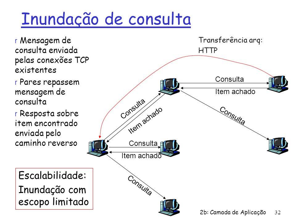 2b: Camada de Aplicação 32 Inundação de consulta Consulta Item achado Consulta Item achado Consulta Item achado Transferência arq: HTTP r Mensagem de