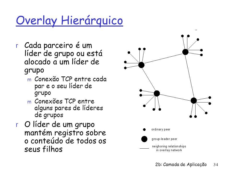 2b: Camada de Aplicação 34 Overlay Hierárquico r Cada parceiro é um líder de grupo ou está alocado a um líder de grupo m Conexão TCP entre cada par e