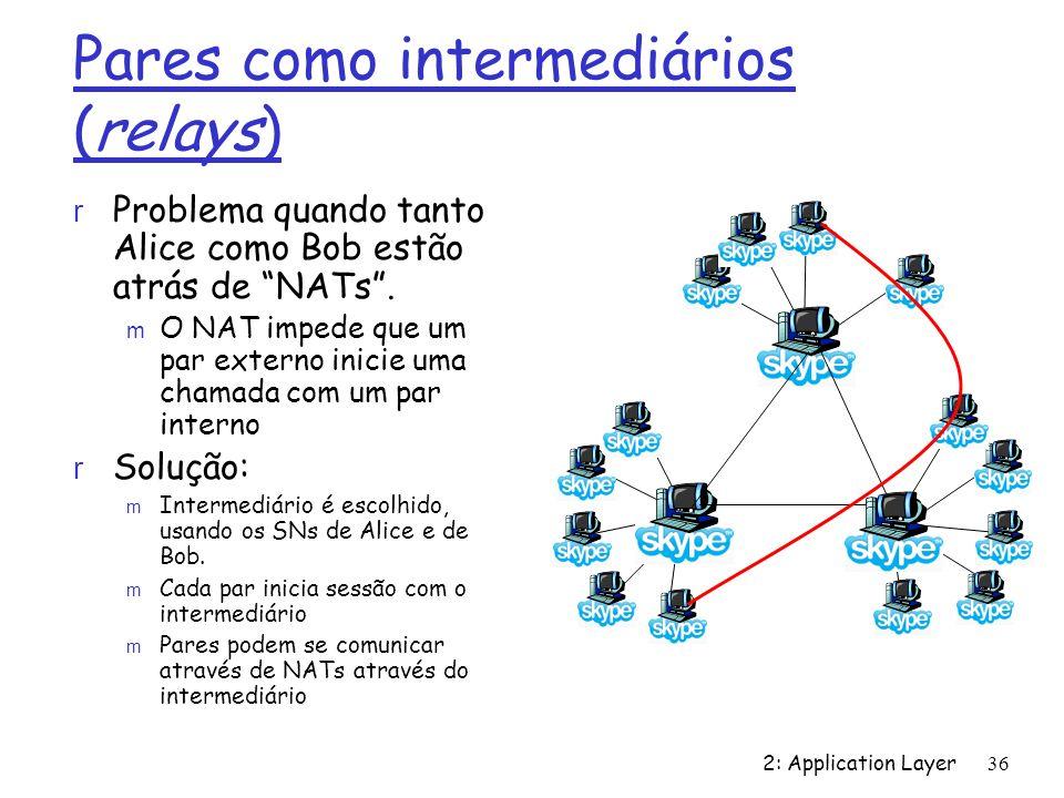 2: Application Layer 36 Pares como intermediários (relays) r Problema quando tanto Alice como Bob estão atrás de NATs. m O NAT impede que um par exter