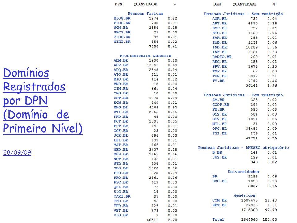 Domínios Registrados por DPN (Domínio de Primeiro Nível) 28/09/09 2b: Camada de Aplicação 8