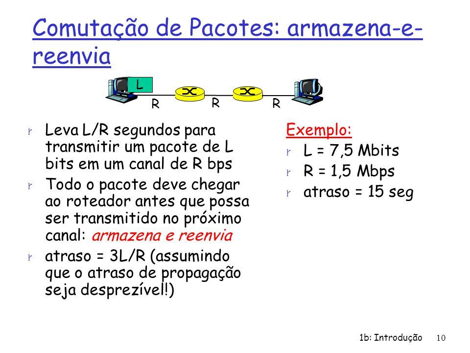 1b: Introdução 10 Comutação de Pacotes: armazena-e- reenvia r Leva L/R segundos para transmitir um pacote de L bits em um canal de R bps r Todo o paco