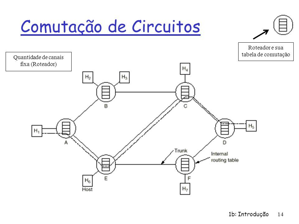 1b: Introdução 14 Comutação de Circuitos Roteador e sua tabela de comutação Quantidade de canais fixa (Roteador)