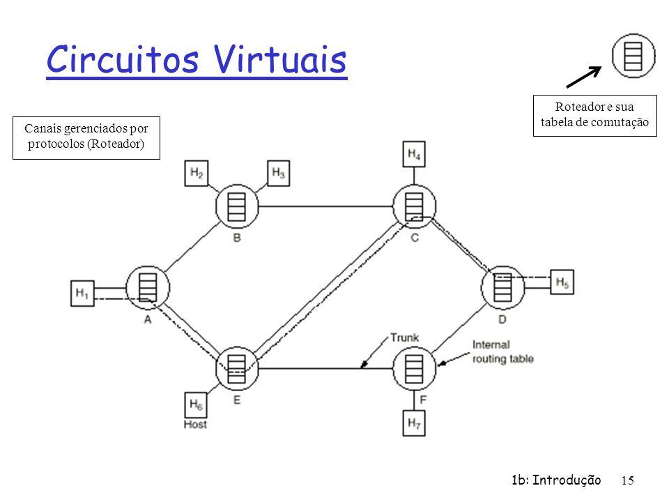 1b: Introdução 15 Circuitos Virtuais Roteador e sua tabela de comutação Canais gerenciados por protocolos (Roteador)