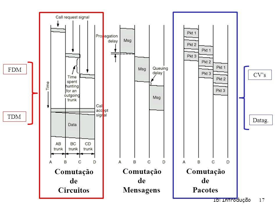 1b: Introdução 17 Comutação de Circuitos Comutação de Mensagens Comutação de Pacotes FDM TDM CVs Datag.