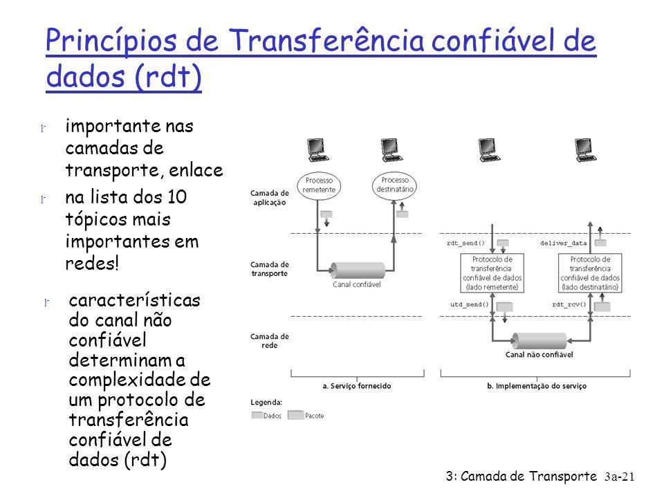 3: Camada de Transporte 3a-21 Princípios de Transferência confiável de dados (rdt) r importante nas camadas de transporte, enlace r na lista dos 10 tó