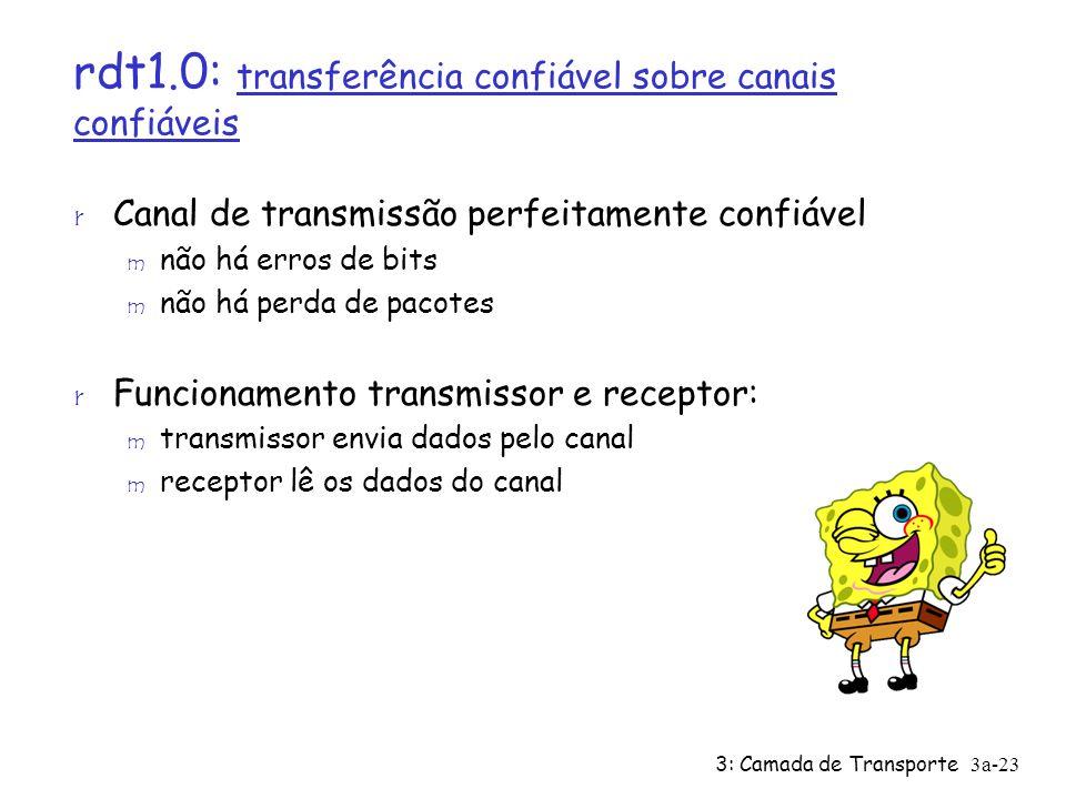 3: Camada de Transporte 3a-23 rdt1.0: transferência confiável sobre canais confiáveis r Canal de transmissão perfeitamente confiável m não há erros de