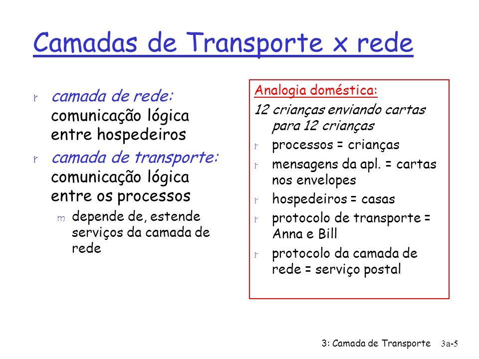 3: Camada de Transporte 3a-5 Camadas de Transporte x rede r camada de rede: comunicação lógica entre hospedeiros r camada de transporte: comunicação l