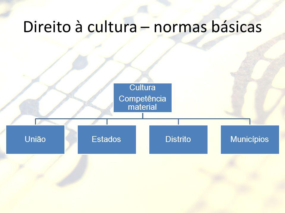 Direito à cultura – normas básicas Cultura Competência material UniãoEstadosDistritoMunicípios