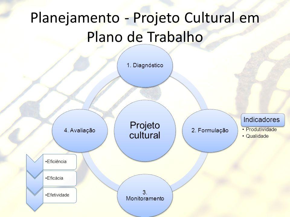 Planejamento - Projeto Cultural em Plano de Trabalho Projeto cultural 1. Diagnóstico2. Formulação 3. Monitoramento 4. Avaliação EficiênciaEficáciaEfet