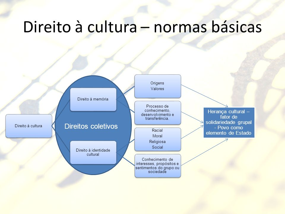 Direito à cultura – normas básicas Direito à culturaDireito à memória Origens Valores Processo de conhecimento, desenvolvimento e transferência. Direi