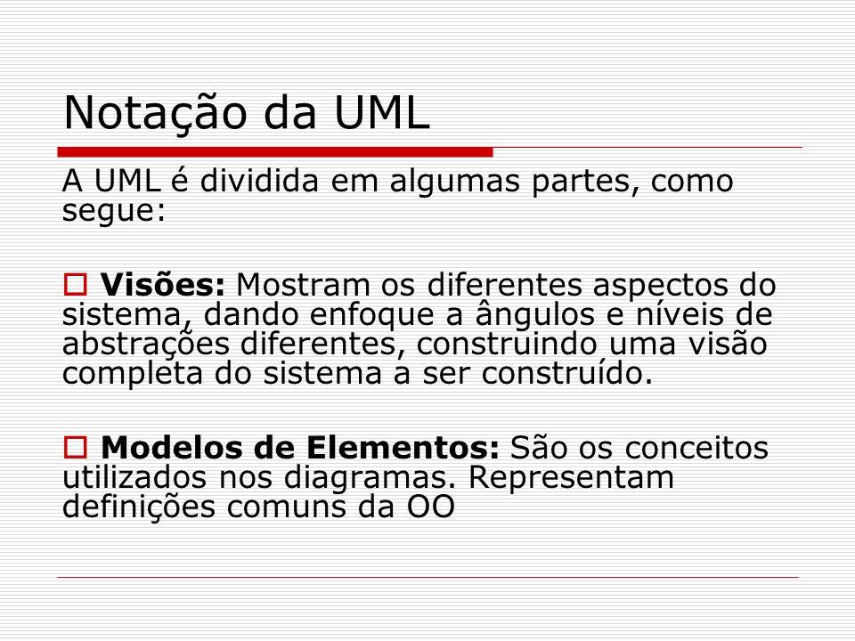 Notação da UML A UML é dividida em algumas partes, como segue: Visões: Mostram os diferentes aspectos do sistema, dando enfoque a ângulos e níveis de