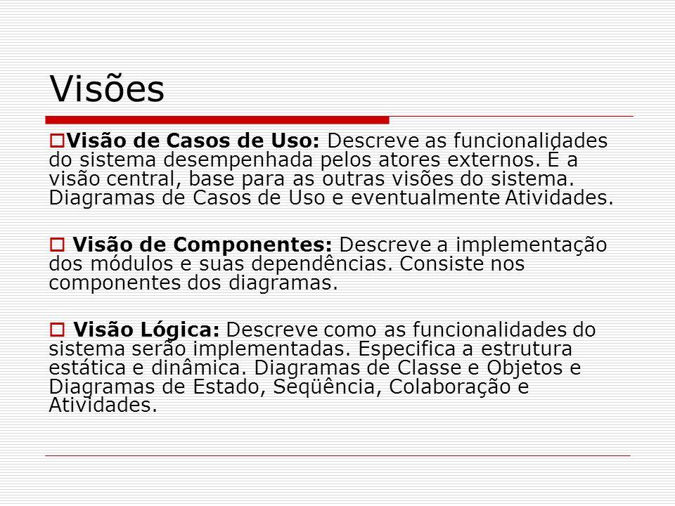 Visões Visão de Casos de Uso: Descreve as funcionalidades do sistema desempenhada pelos atores externos. É a visão central, base para as outras visões